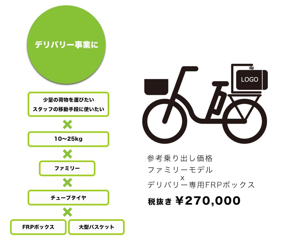 デリバリー事業に|参考乗り出し価格270000円|電動アシスト自転車専門店オギヤマサイクル