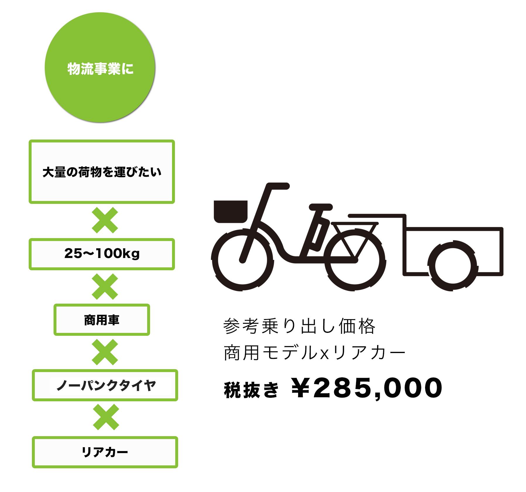 物流事業に|参考乗り出し価格285000円|電動アシスト自転車専門店オギヤマサイクル